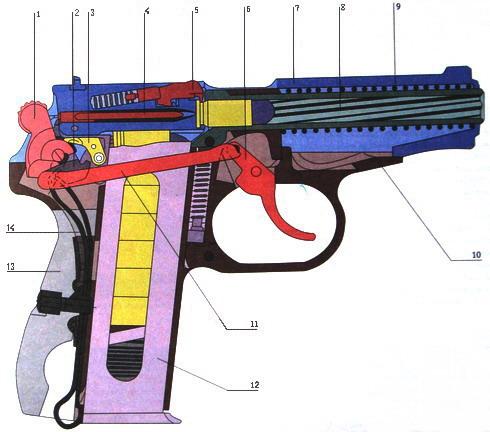 Разрез пистолета ПМ: